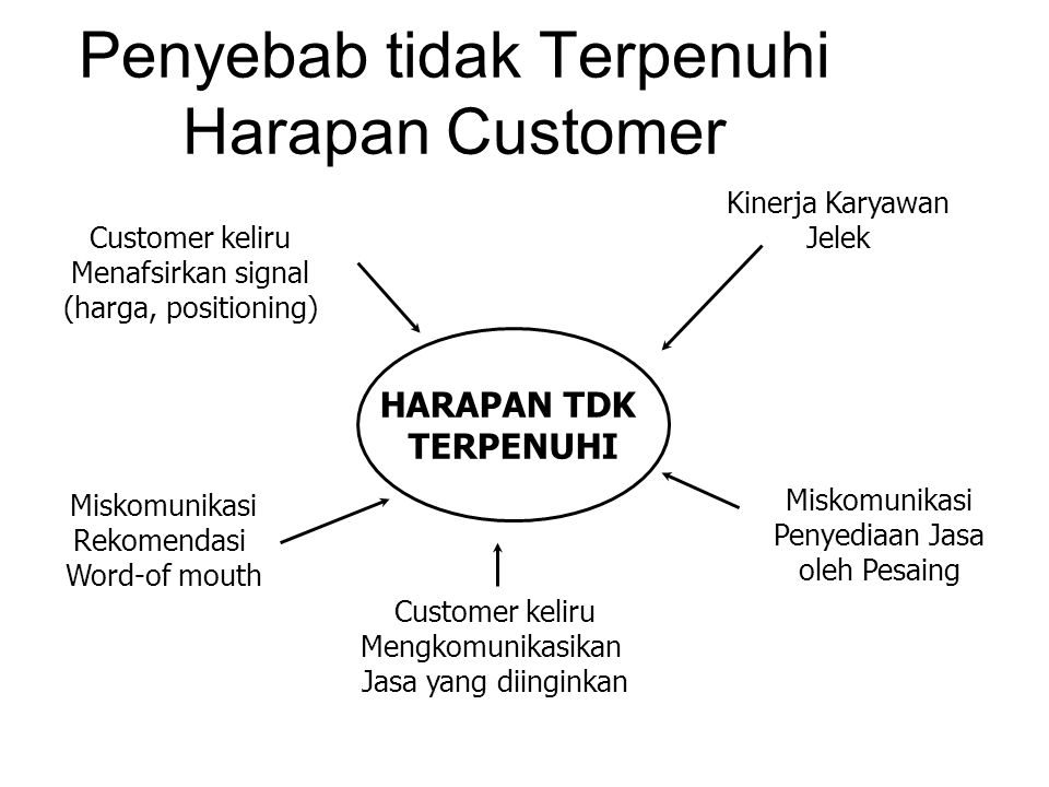 Penyebab tidak Terpenuhi Harapan Customer