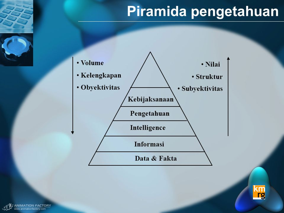 Piramida pengetahuan Volume Nilai Kelengkapan Struktur Obyektivitas