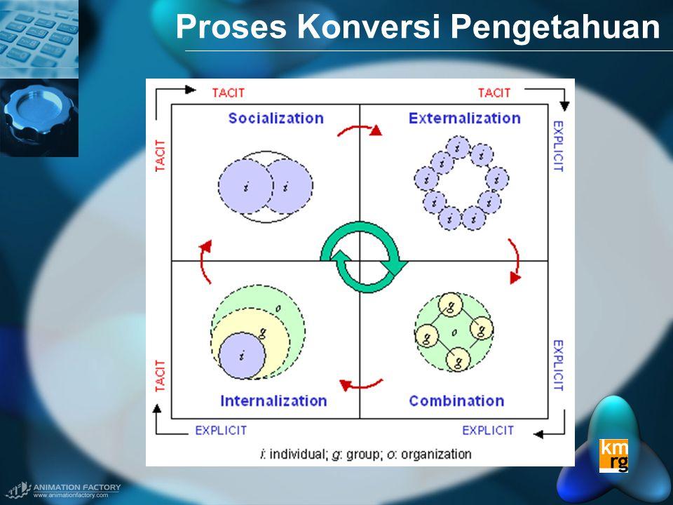 Proses Konversi Pengetahuan