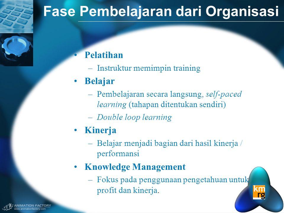 Fase Pembelajaran dari Organisasi