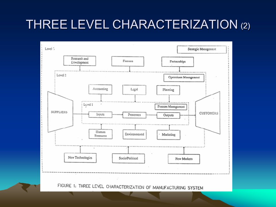 THREE LEVEL CHARACTERIZATION (2)