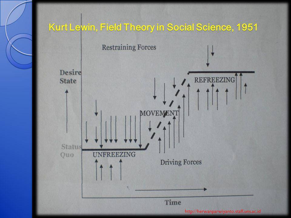 Kurt Lewin, Field Theory in Social Science, 1951