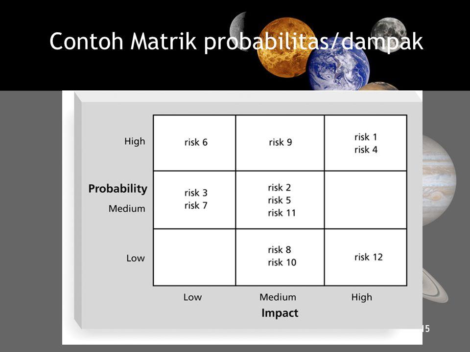 Contoh Matrik probabilitas/dampak