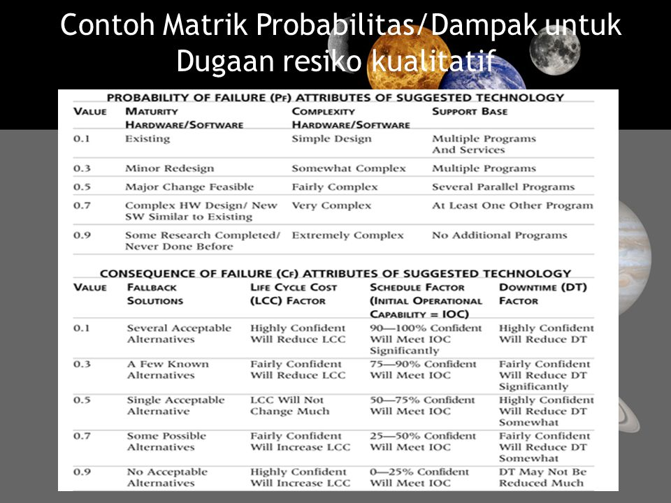 Contoh Matrik Probabilitas/Dampak untuk Dugaan resiko kualitatif
