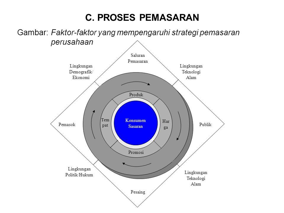 C. PROSES PEMASARAN Gambar: Faktor-faktor yang mempengaruhi strategi pemasaran perusahaan. Saluran Pemasaran.