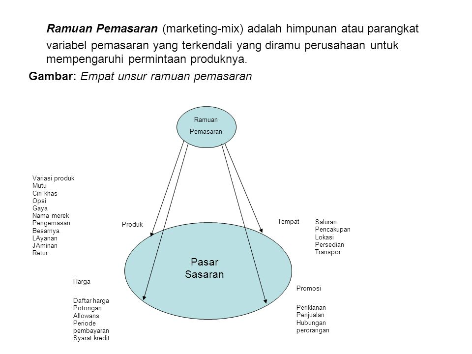 Ramuan Pemasaran (marketing-mix) adalah himpunan atau parangkat variabel pemasaran yang terkendali yang diramu perusahaan untuk mempengaruhi permintaan produknya.