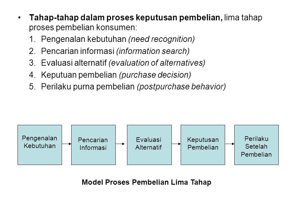 Model Proses Pembelian Lima Tahap