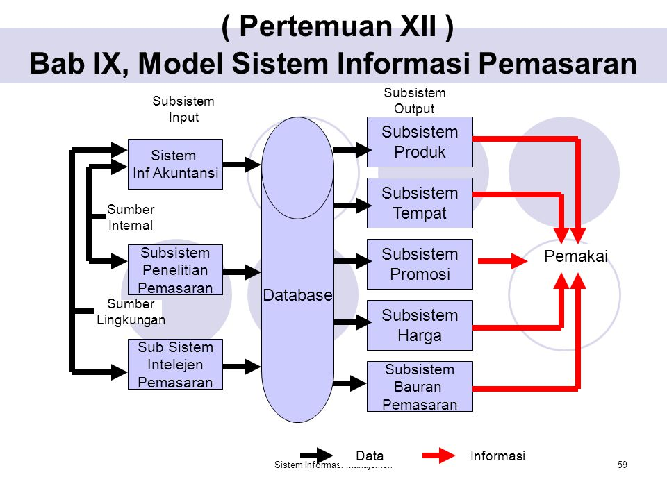 ( Pertemuan XII ) Bab IX, Model Sistem Informasi Pemasaran