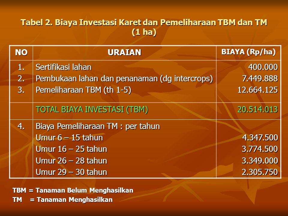 Tabel 2. Biaya Investasi Karet dan Pemeliharaan TBM dan TM (1 ha)