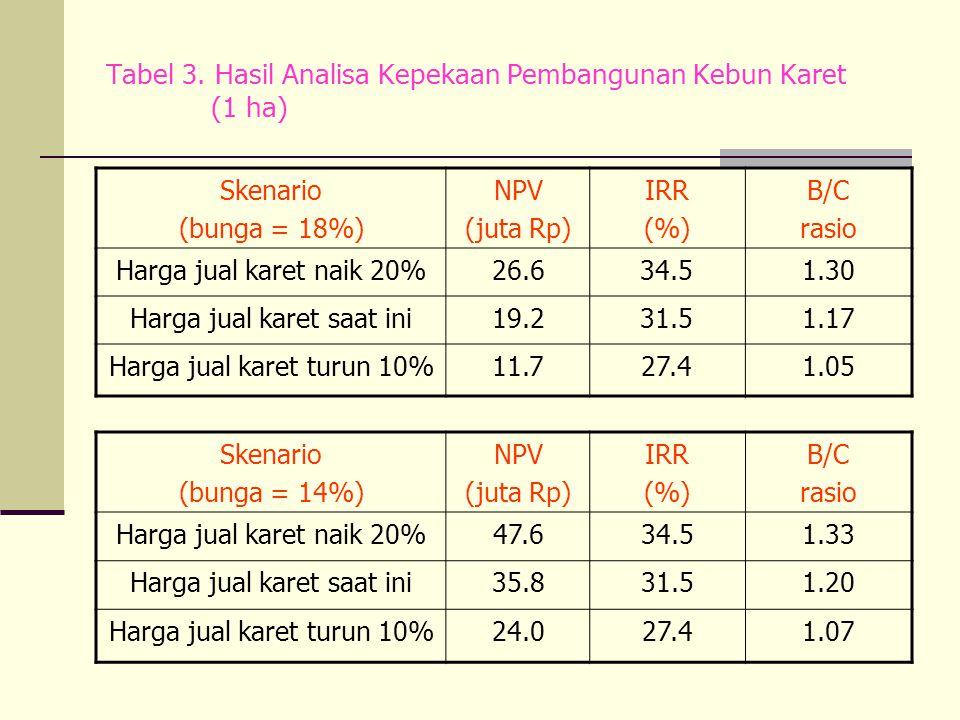 Tabel 3. Hasil Analisa Kepekaan Pembangunan Kebun Karet (1 ha)