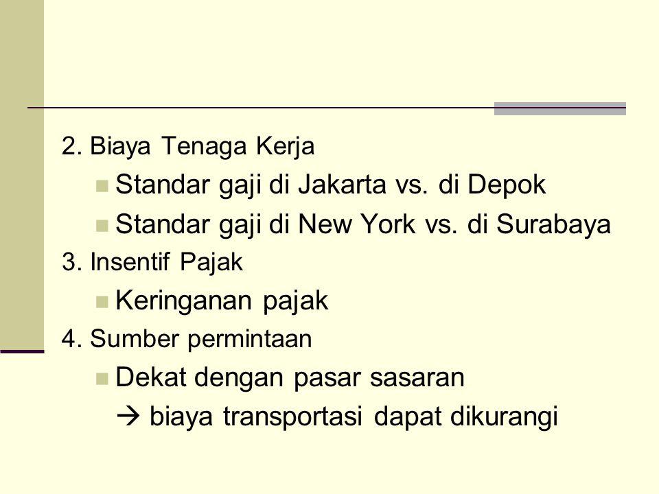 Standar gaji di Jakarta vs. di Depok