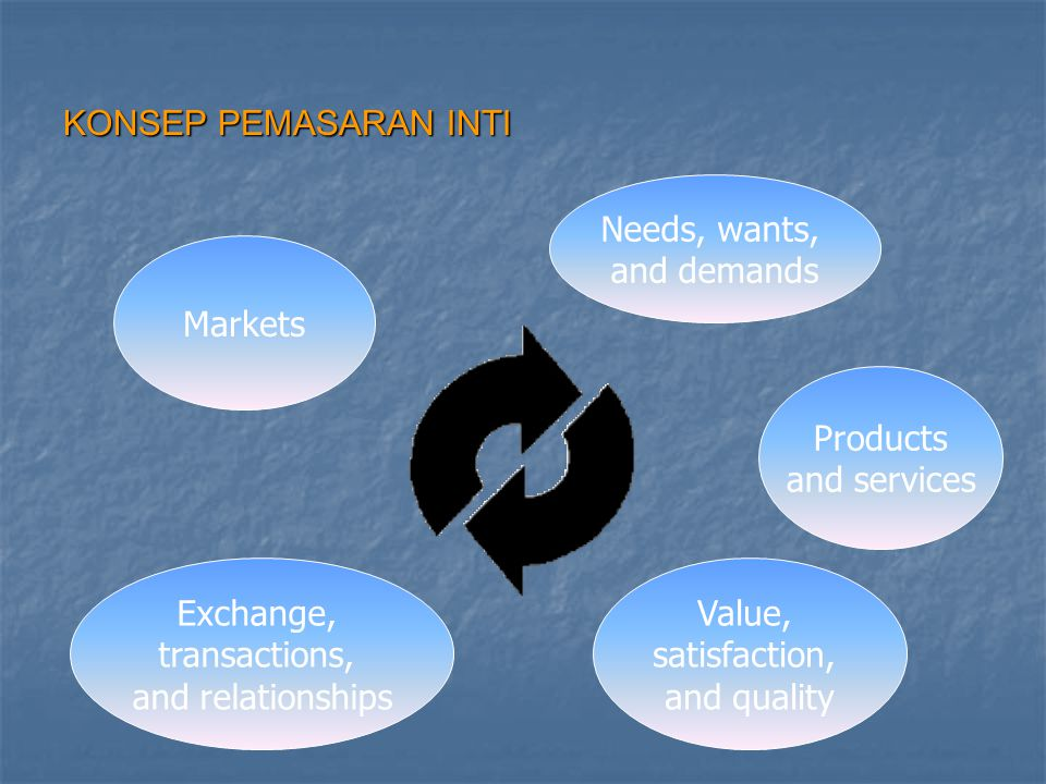 KONSEP PEMASARAN INTI Needs, wants, and demands. Markets. Products. and services. Exchange, transactions,