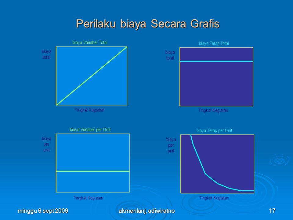 Perilaku biaya Secara Grafis