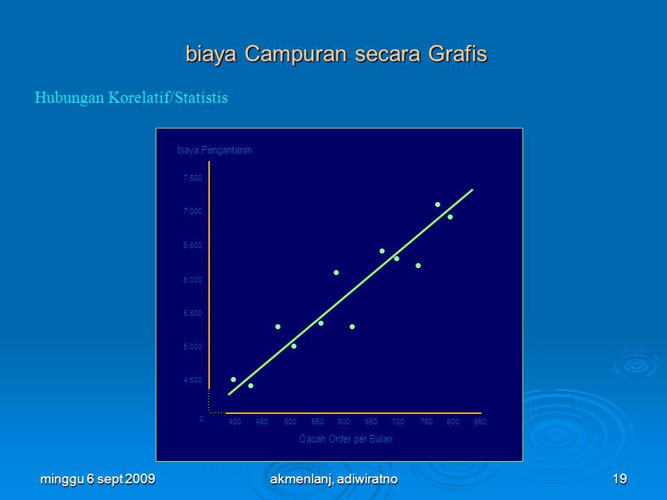 biaya Campuran secara Grafis