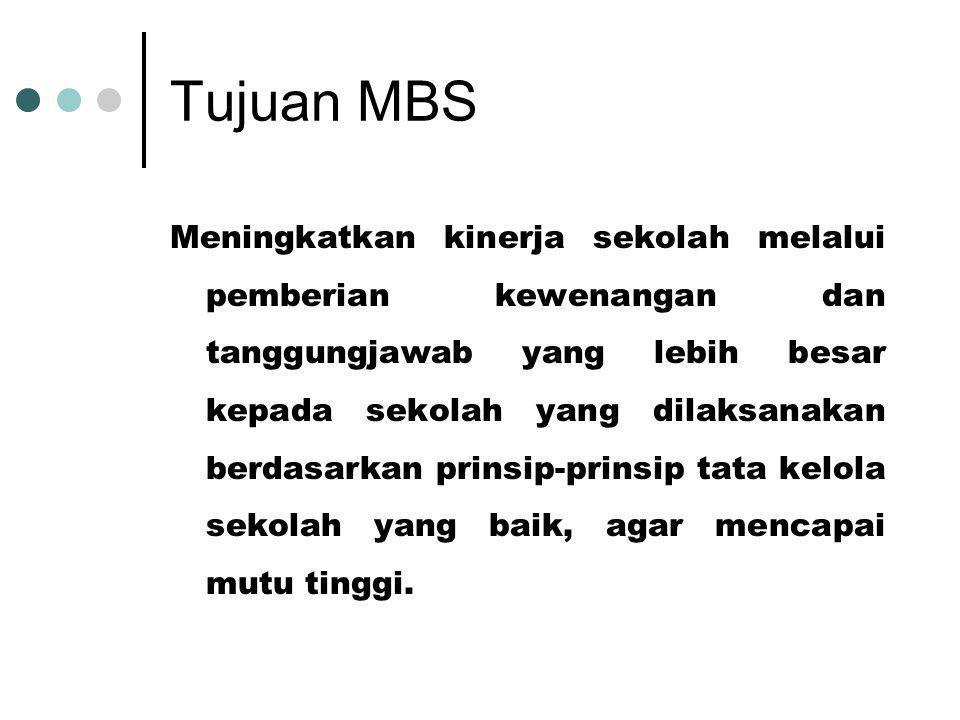 Tujuan MBS