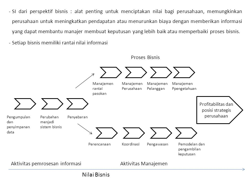 Profitabilitas dan posisi strategis perusahaan