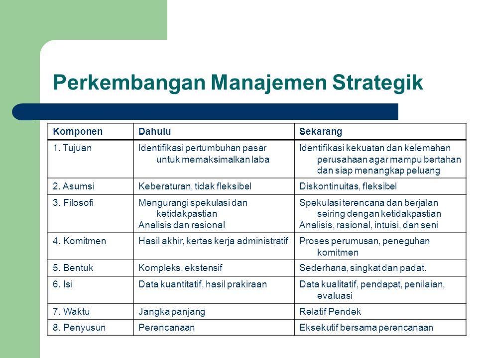 Perkembangan Manajemen Strategik