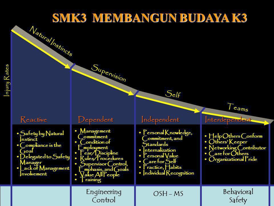 SMK3 MEMBANGUN BUDAYA K3 Natural Instincts Supervision Self Teams