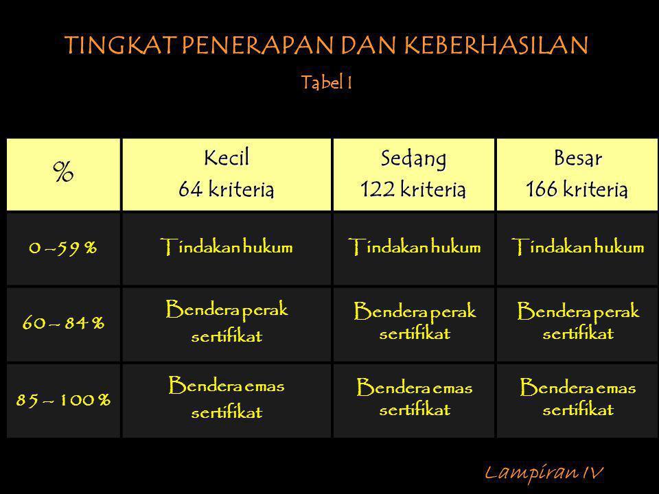 % TINGKAT PENERAPAN DAN KEBERHASILAN Kecil 64 kriteria Sedang
