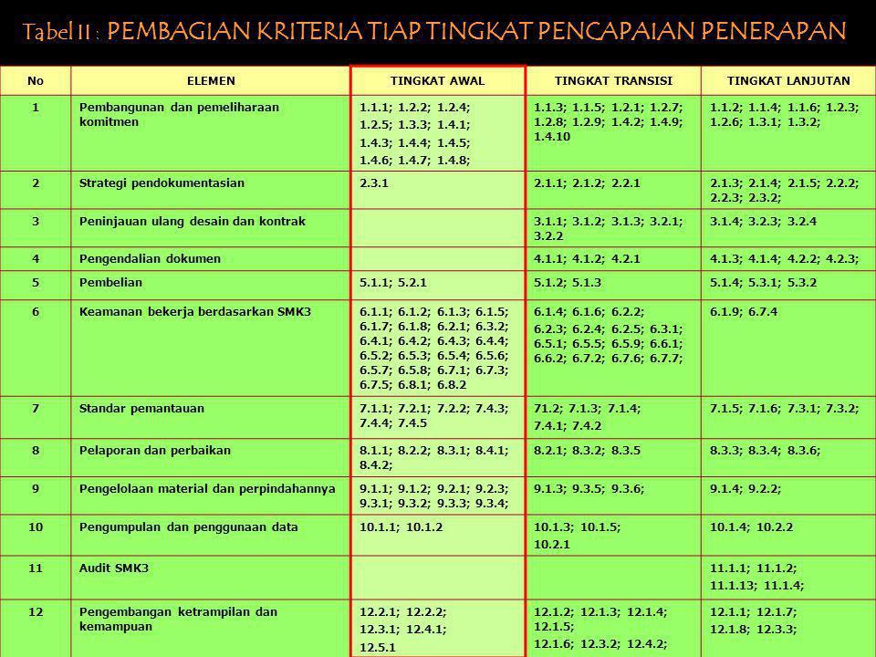 Tabel II : PEMBAGIAN KRITERIA TIAP TINGKAT PENCAPAIAN PENERAPAN