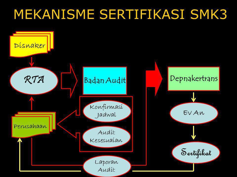 MEKANISME SERTIFIKASI SMK3