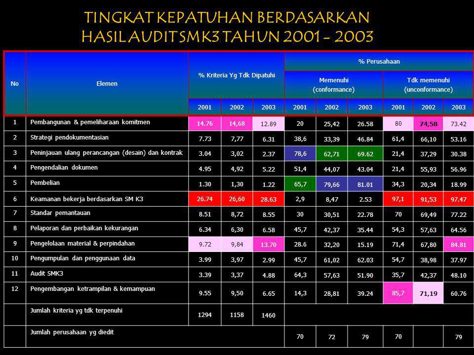 TINGKAT KEPATUHAN BERDASARKAN HASIL AUDIT SMK3 TAHUN 2001 - 2003