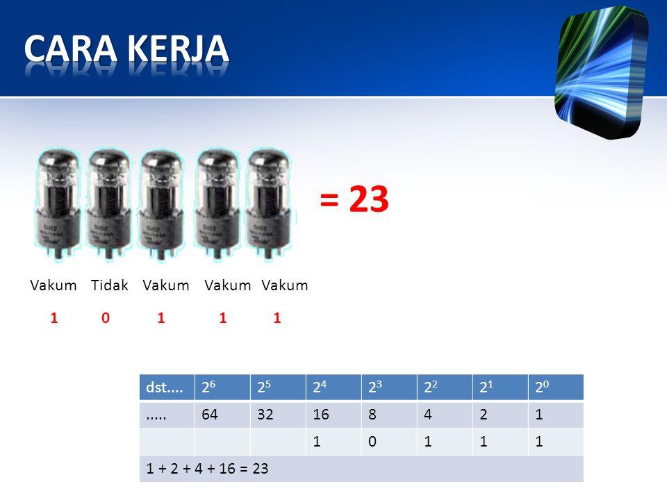 CARA KERJA = 23 Vakum Tidak Vakum Vakum Vakum 1 0 1 1 1 dst.... 26 25