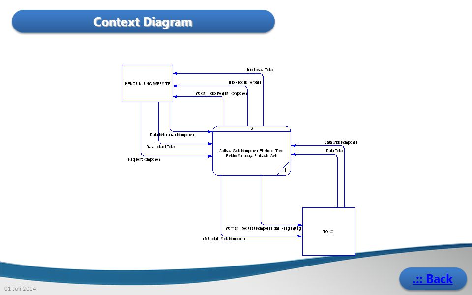 Context Diagram .:: Back