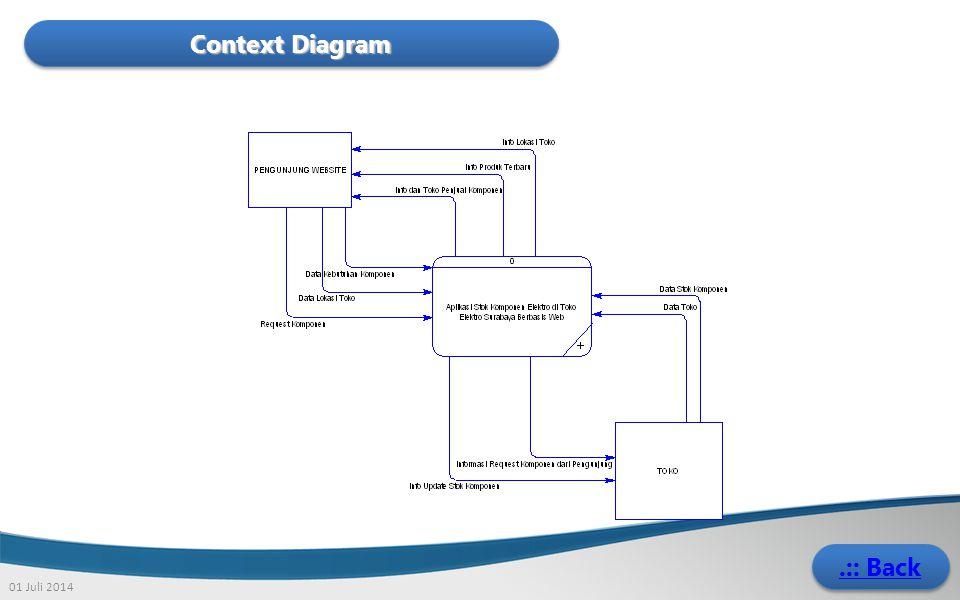 Context Diagram .:: Back