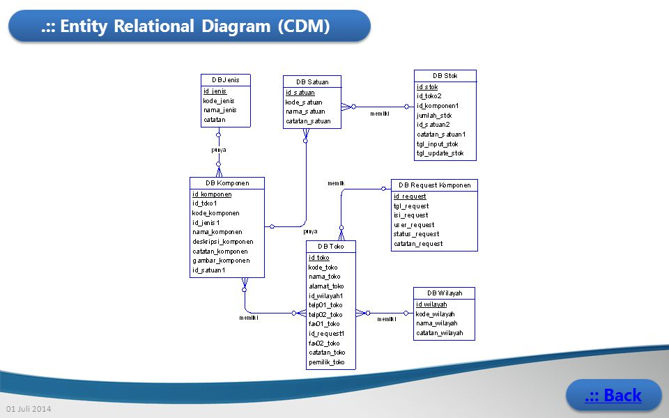 .:: Entity Relational Diagram (CDM)