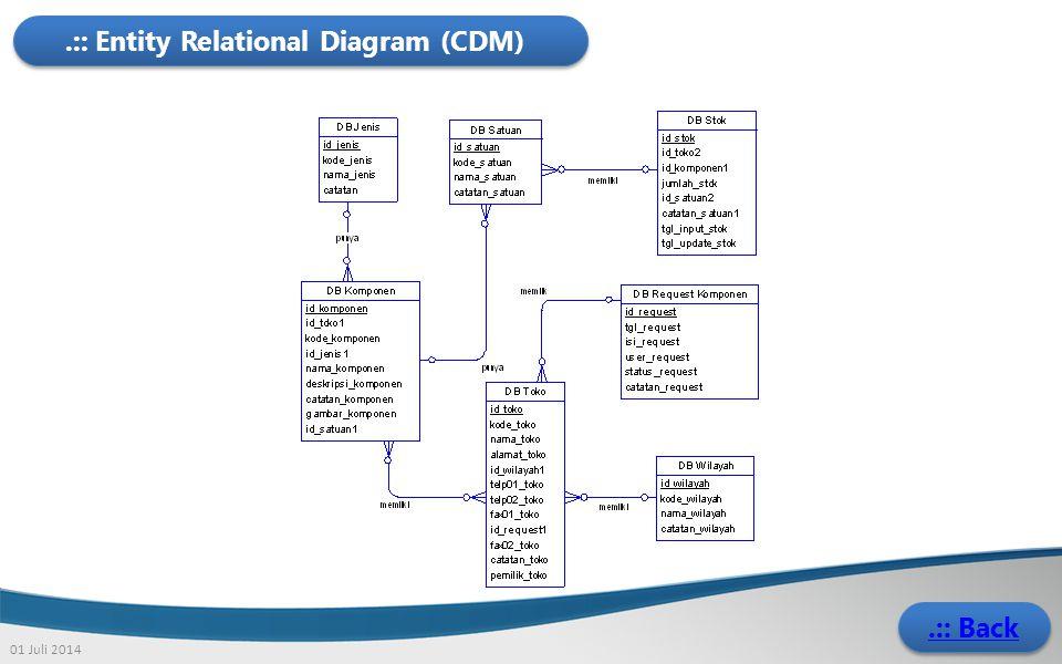.:: Entity Relational Diagram (CDM)