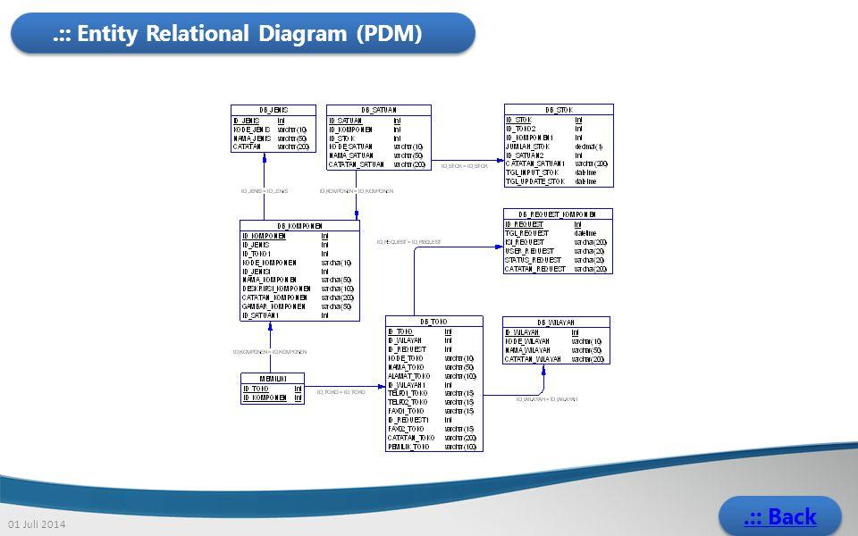 .:: Entity Relational Diagram (PDM)