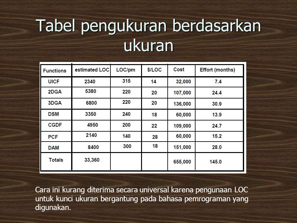 Tabel pengukuran berdasarkan ukuran
