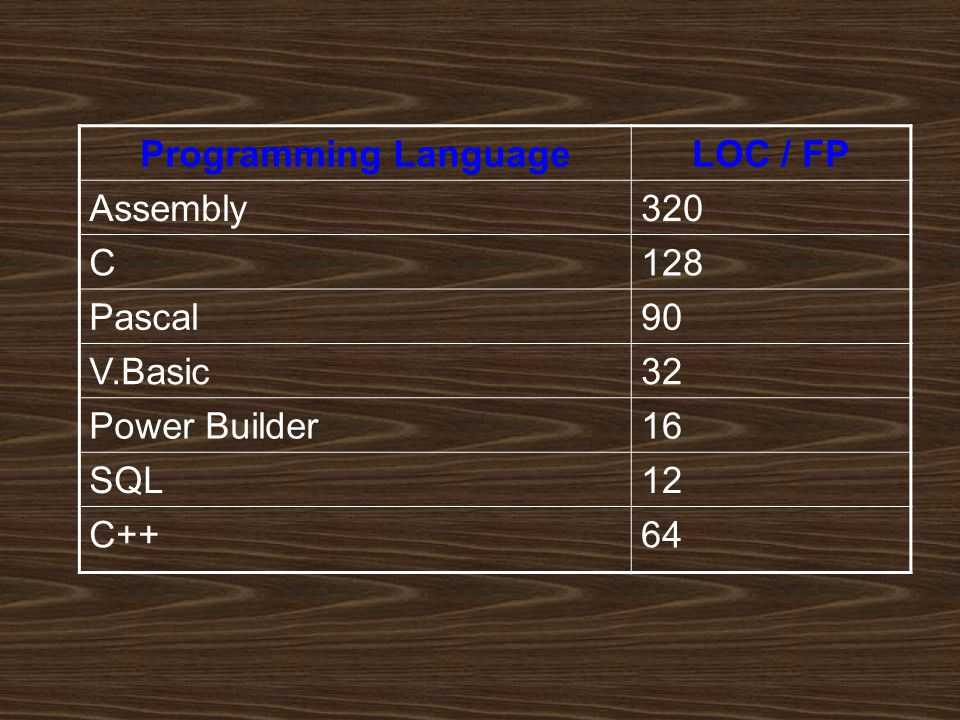 Programming Language LOC / FP. Assembly. 320. C. 128. Pascal. 90. V.Basic. 32. Power Builder.