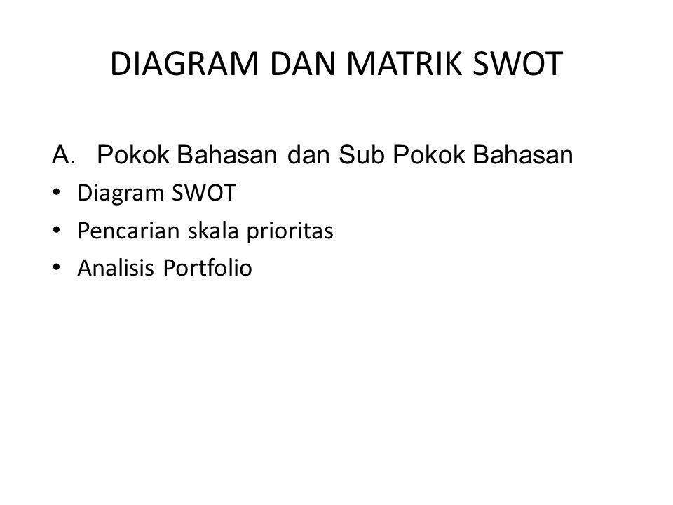 DIAGRAM DAN MATRIK SWOT