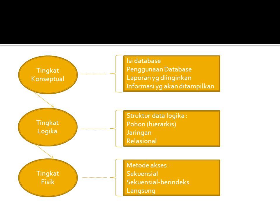 Tingkat Konseptual Isi database. Penggunaan Database. Laporan yg diinginkan. Informasi yg akan ditampilkan.