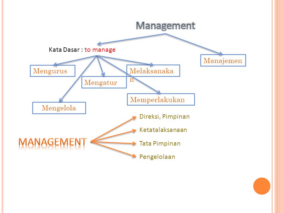 Management Management Kata Dasar : to manage Manajemen Mengurus