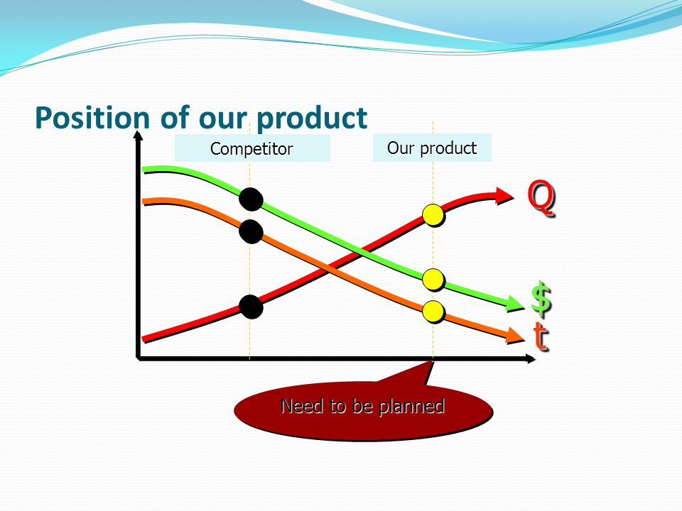 Position of our product