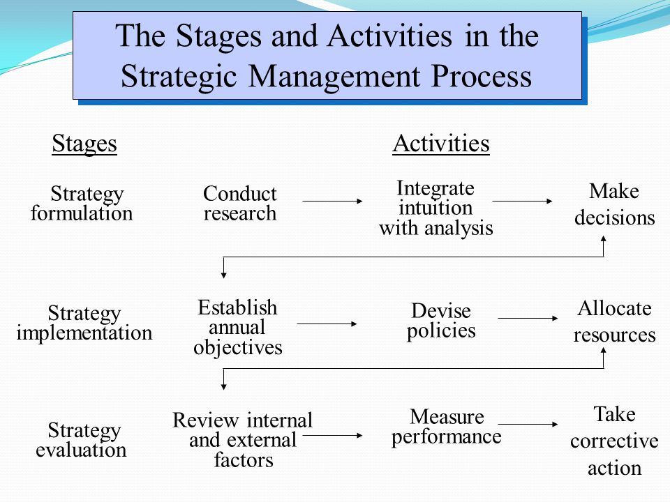The Stages and Activities in the Strategic Management Process