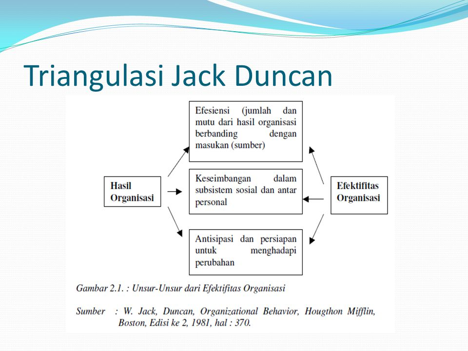 Triangulasi Jack Duncan