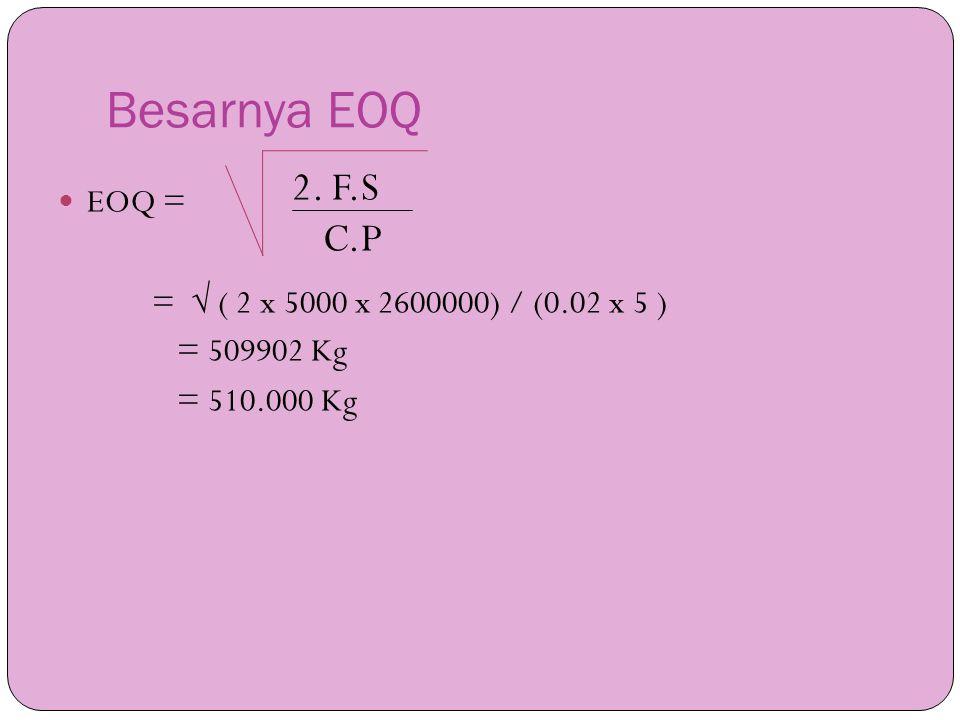 Besarnya EOQ C.P EOQ = =  ( 2 x 5000 x 2600000) / (0.02 x 5 )