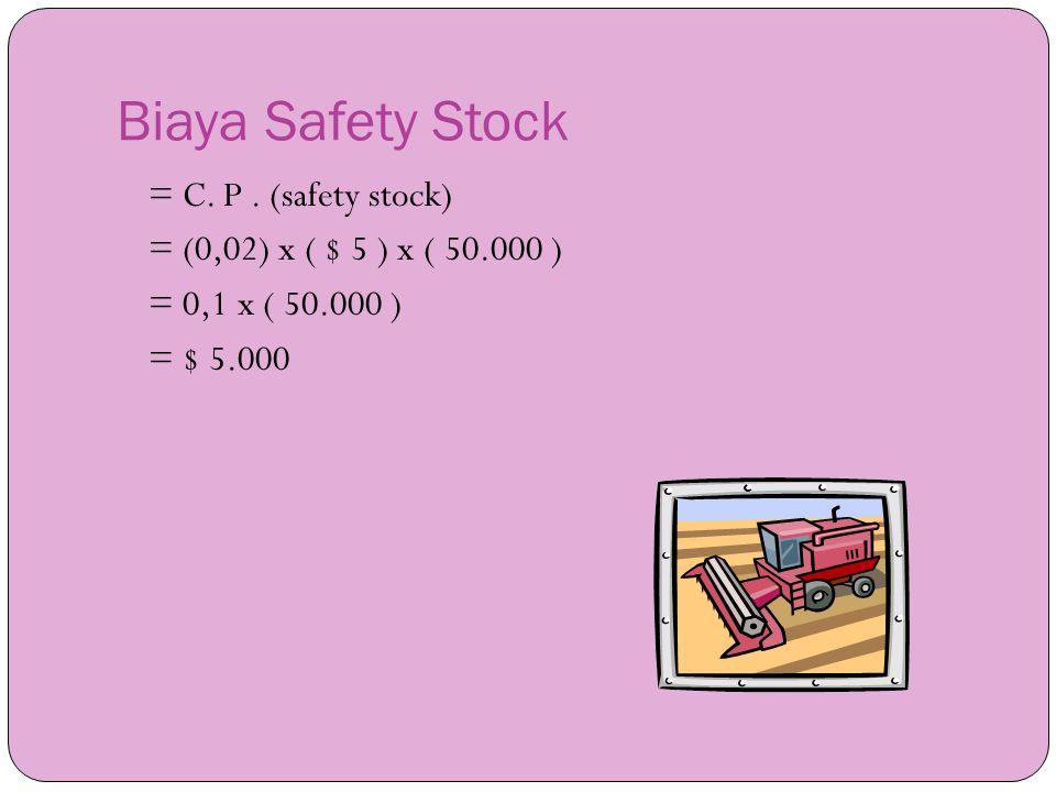 Biaya Safety Stock = C. P .