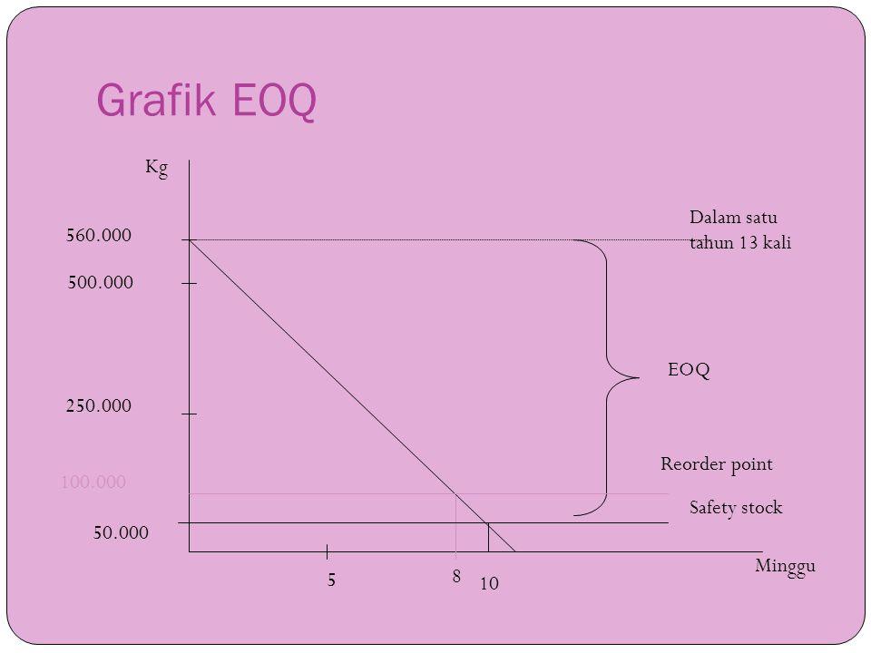 Grafik EOQ Kg Dalam satu tahun 13 kali 560.000 500.000 EOQ 250.000