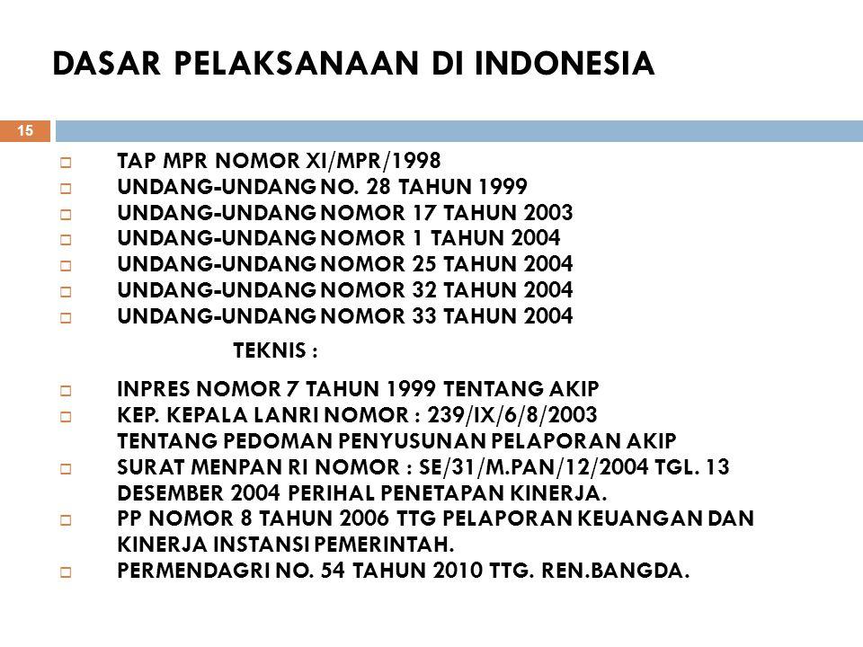 DASAR PELAKSANAAN DI INDONESIA