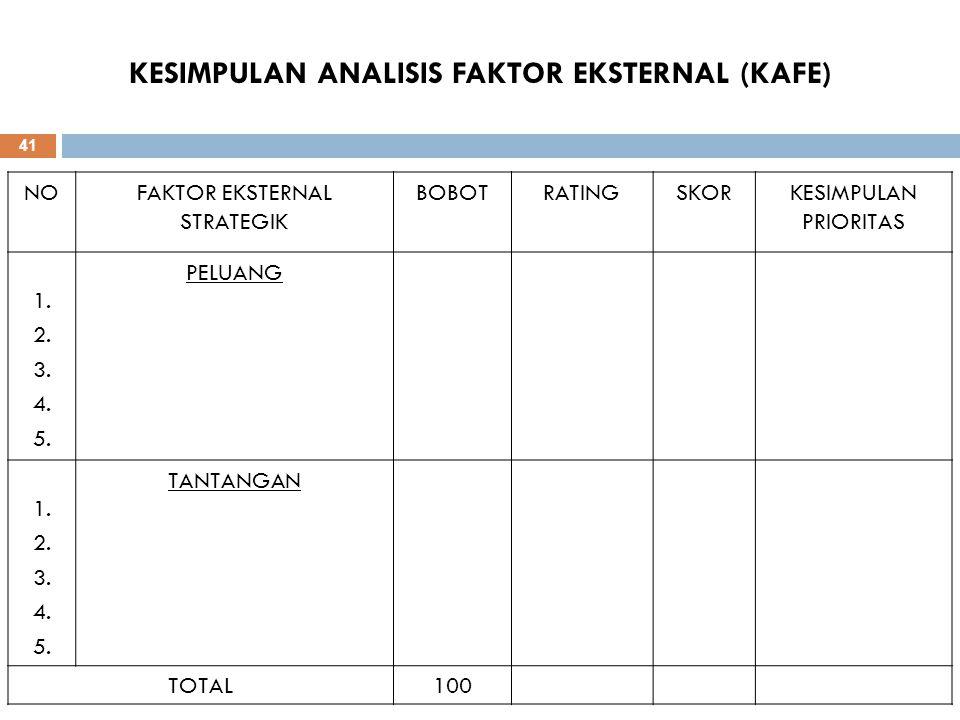 KESIMPULAN ANALISIS FAKTOR EKSTERNAL (KAFE)