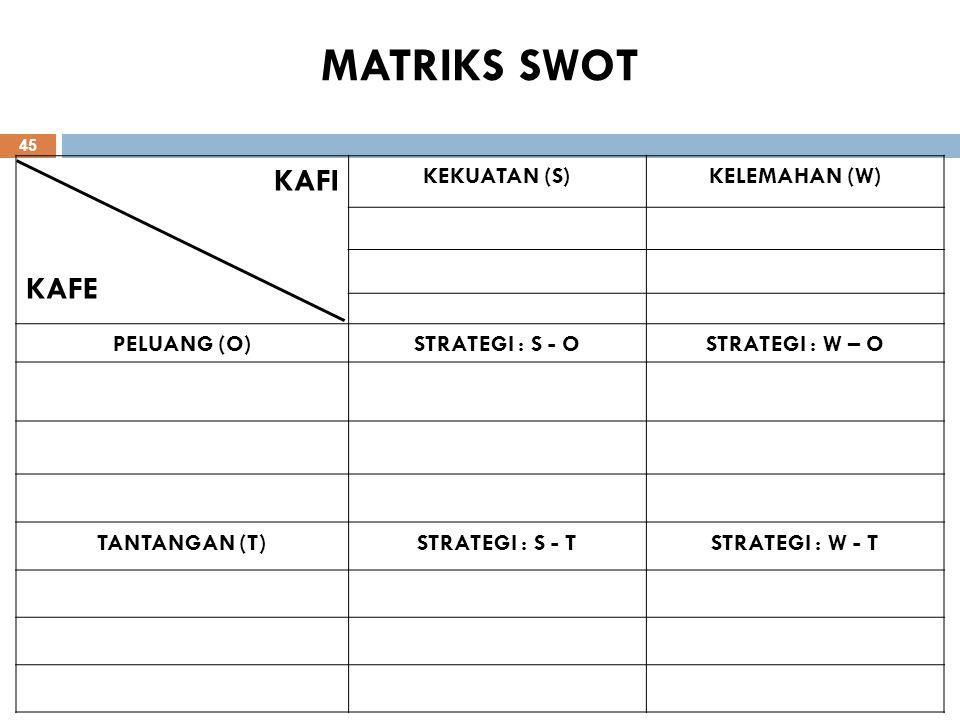 MATRIKS SWOT KAFI KAFE KEKUATAN (S) KELEMAHAN (W) PELUANG (O)
