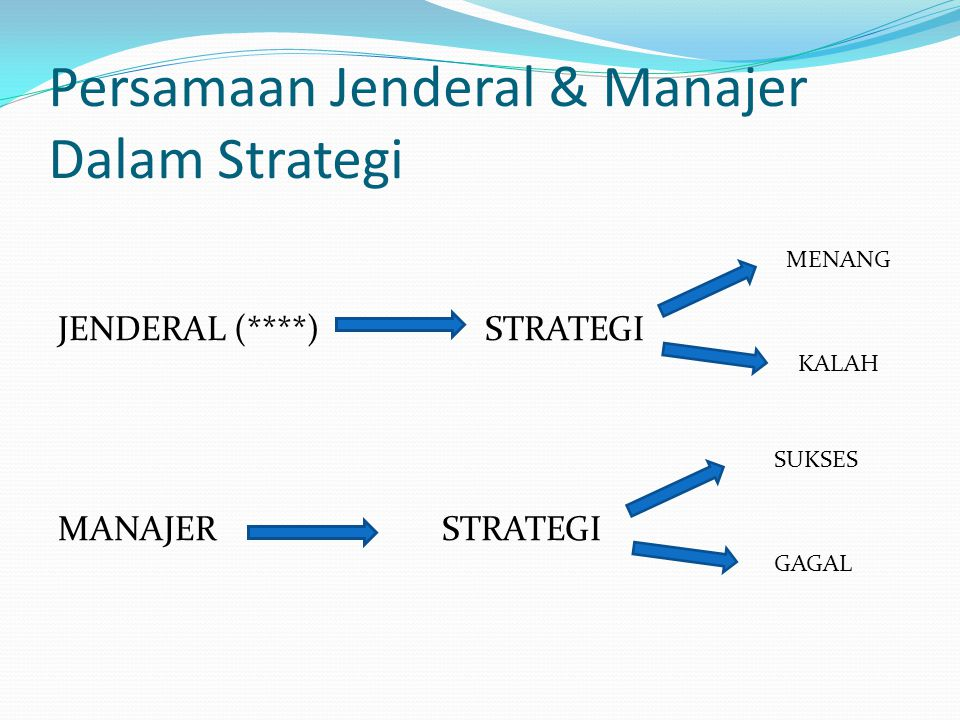 Persamaan Jenderal & Manajer Dalam Strategi