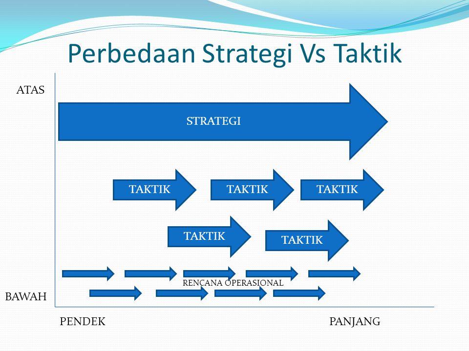 Perbedaan Strategi Vs Taktik