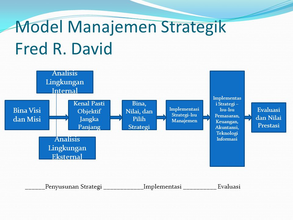 Model Manajemen Strategik Fred R. David