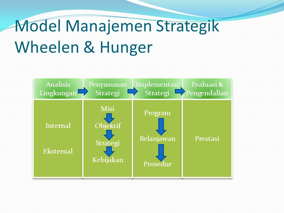 Model Manajemen Strategik Wheelen & Hunger